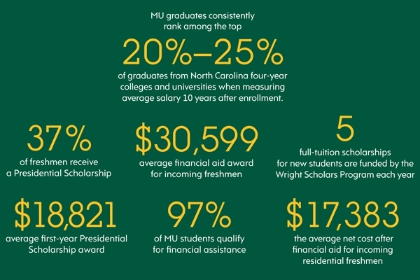 Financial Aid Infographic