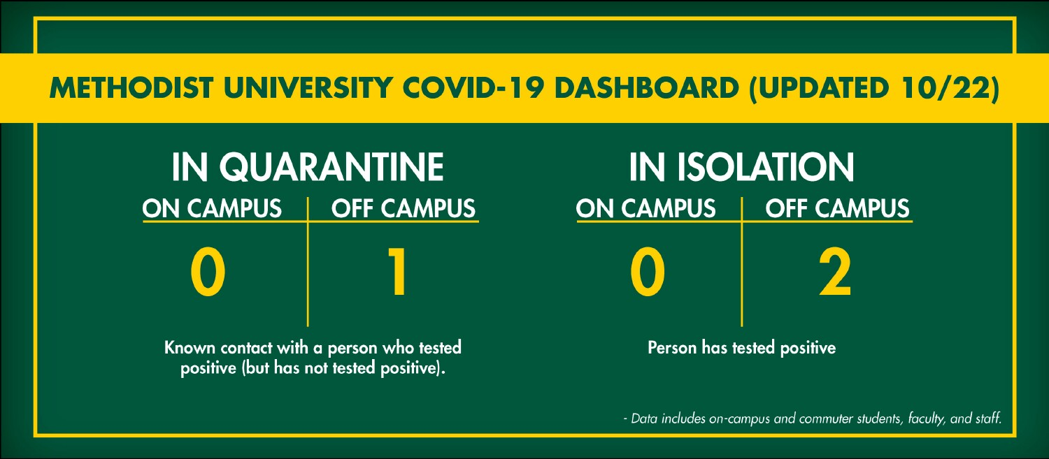 COVID-19 Cases Dashboard: There are in quarantine 0 persons on campus and 1 person off campus. These are people who have had contact with a person who tested positive, but have not tested positive themselves. In isolation, there are 0 persons on campus and 2 persons off campus. These people have tested positive.