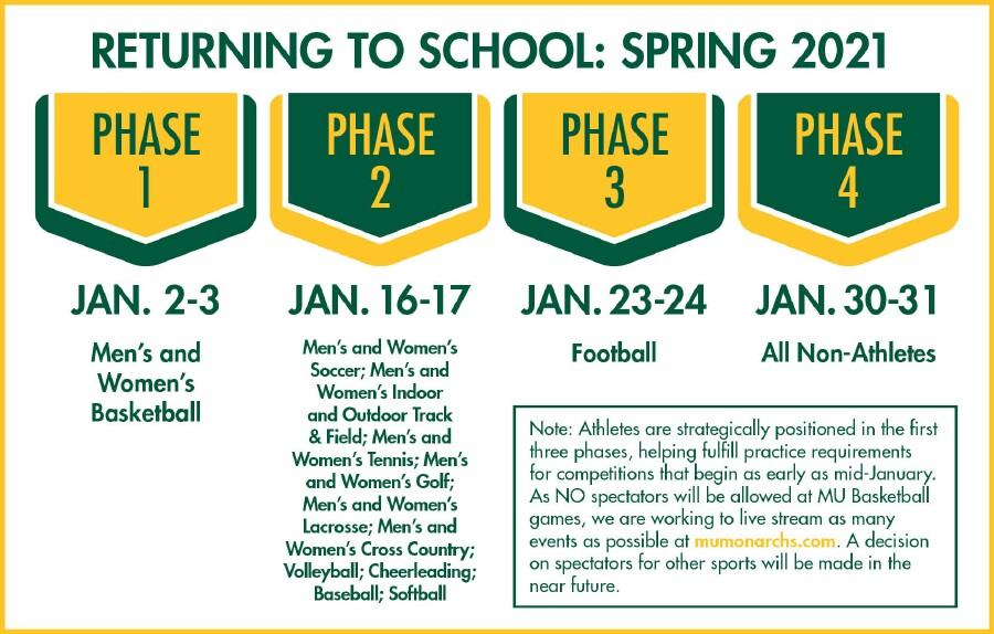 Phase 1 -- Jan. 2-3 -- Men's and Women's Basketball Phase 2 -- Jan. 16-17 -- Men's and Women's Soccer; Men's and Women's Indoor and Outdoor Track & Field; Men's and Women's Tennis; Men's and Women's Golf; Men's and Women's Lacrosse; Men's and Women's Cross Country; Volleyball; Cheerleading; Baseball; Softball Phase 3 -- Jan. 23-24 -- Football Phase 4 -- Jan. 30-31 -- All Non-Athletes Note: Athletes are strategically positioned in the first three phases, helping fulfill practice requirements for competitions that begin as early as mid-January. As no spectators will be allowed at any MU games, we are working to live stream as many events as possible at mumonarchs.com